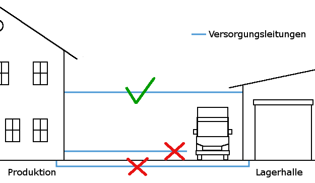 Skizze der Stahlbauleitungen